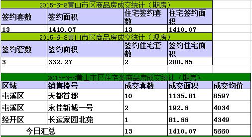 黄山楼市6月8日网签16套宅均价5660元/㎡