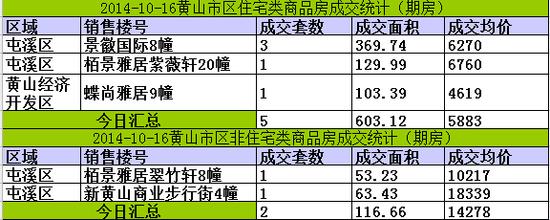 黄山楼市10月16日网签7套宅均价5883元/㎡