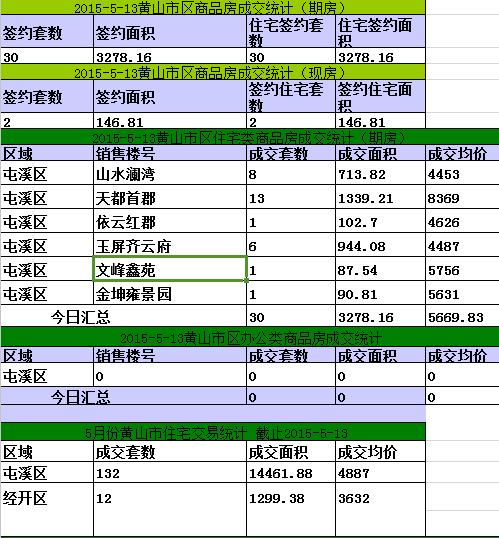 黄山楼市5月13日网签32套宅均5669.83元/㎡