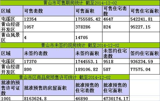 黄山楼市12月02日网签19套宅均价5354元/㎡