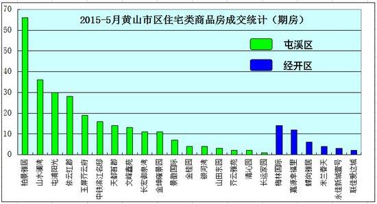 2015年5月黄山市区房产市场期房网签308套