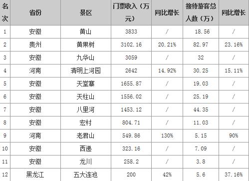十一5A景区门票收入排行榜 黄山暂列第一