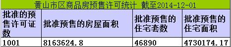 黄山楼市12月01日网签12套宅均价5900元/㎡
