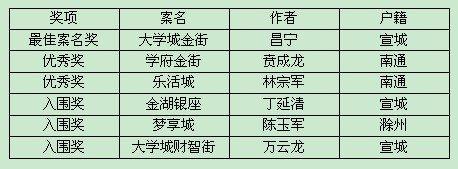 """宣城高教园区商服中心项目—""""梦享新天地"""""""
