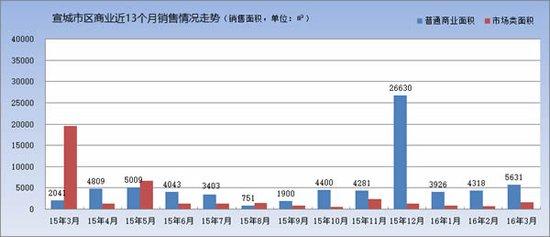 16年03月宣州区纯商品住宅备案1099套 均价4786元/㎡