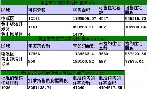 黄山楼市5月11日网签7套宅均5623.8元/㎡