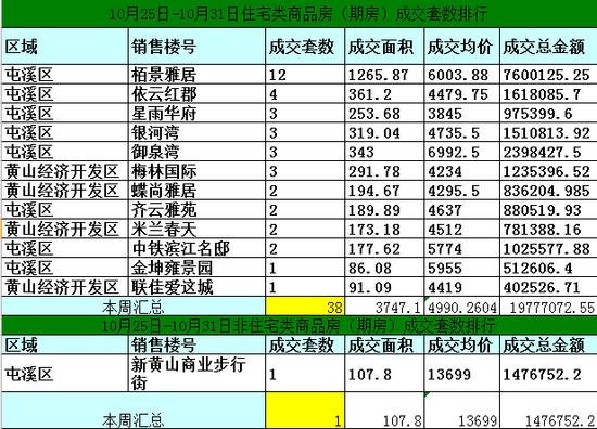 黄山10月25日-10月31日期房网签39套均价4490元/㎡