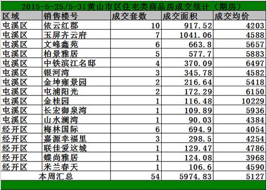 黄山5.25-5.31日期房网签149套宅均价5127/㎡
