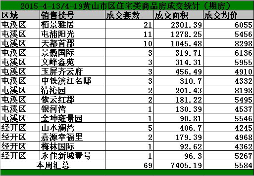 黄山4.13-4.15日期房网签101套宅均价5584/㎡