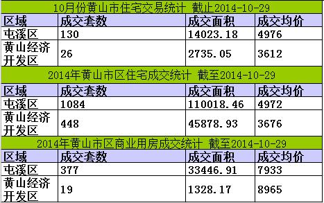 黄山楼市10月29日网签8套宅均价5167元/㎡