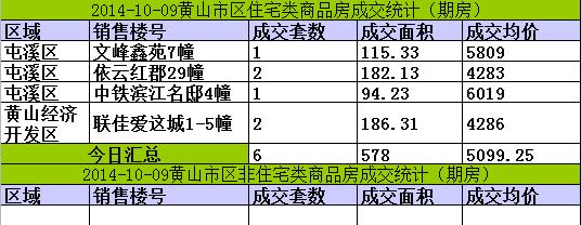 黄山楼市10月09日网签6套宅均价5099元/㎡