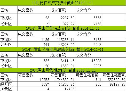 黄山楼市11月11日网签3套宅均价5365元/㎡