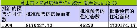 黄山楼市12月03日网签18套宅均价5147元/㎡