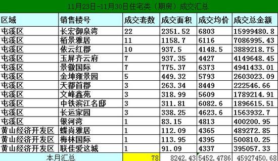 黄山11月23日-11月30日期房网签78套宅均价5452元/㎡