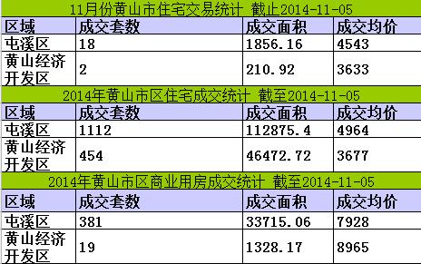 黄山楼市11月05日网签9套宅均价5029元/㎡