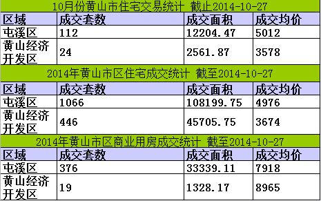 黄山楼市10月27日网签4套宅均价4194元/㎡