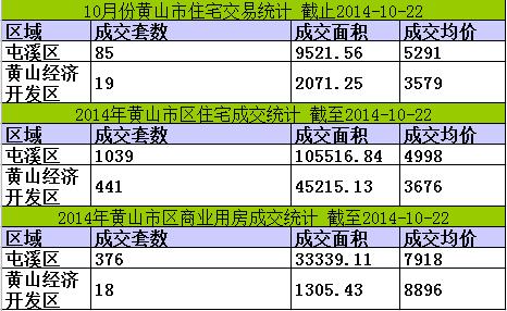 黄山楼市10月22日网签14套宅均价4374元/㎡