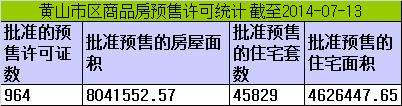 黄山楼市7月7-7月13日期房网签30套宅均价5529元/㎡