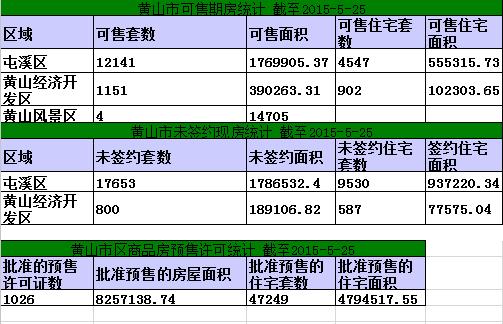 黄山楼市5月21日网签27套宅均4508元/㎡