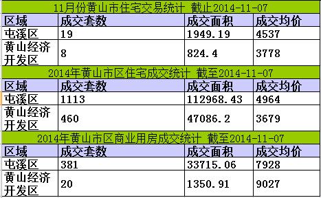 黄山楼市11月07日网签5套宅均价4422元/㎡