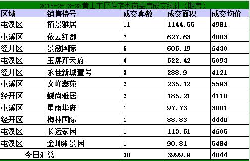黄山2.23-2.28日期房网签54套宅均价4844元/㎡