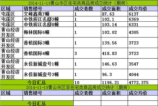 黄山楼市11月19日网签10套宅均价4772元/㎡