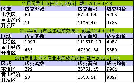 黄山楼市11月18日网签35套宅均价6113元/㎡