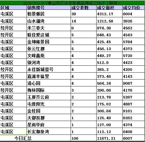 黄山3.2-3.7日期房网签126套宅均价6007元/㎡