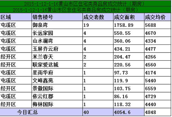 黄山1.12-1.16日期房网签40套宅均价4848元/㎡