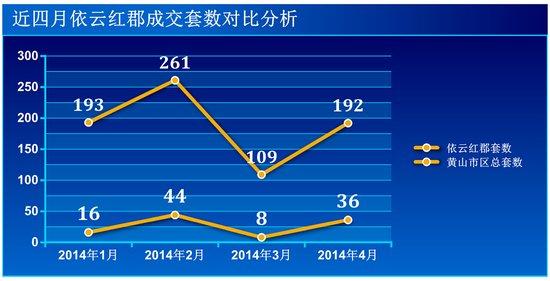 依云红郡1-4月成交104套雄踞排行榜第一位