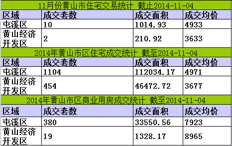 黄山楼市11月04日网签8套宅均价5663元/㎡