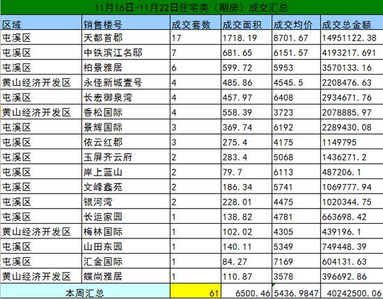 黄山11月16日-11月22日期房网签61套宅均价5347元/㎡