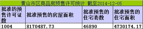 黄山楼市12月8日网签7套宅均价元4473/㎡