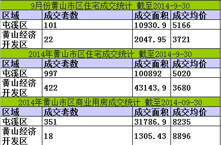 黄山楼市9月30日网签14套宅均价5910元/㎡