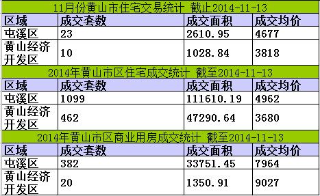 黄山楼市11月13日网签1套宅均价4735元/㎡