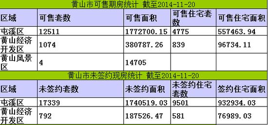 黄山楼市11月20日网签14套宅均价5542元/㎡