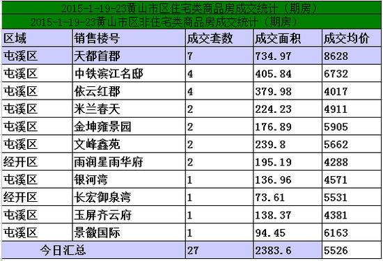 黄山1.9-1.23日期房网签27套宅均价5526元/㎡