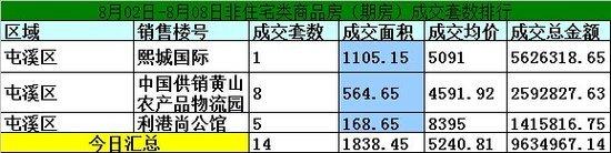 黄山楼市8月02-8月08日期房网签52套宅均价5792.55元/㎡