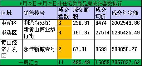黄山楼市6月23-29日期房网签54套住宅均价5669元/㎡