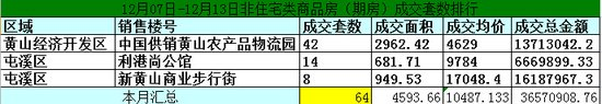 黄山12.07-12.13日期房网签143套宅均价5608元/㎡