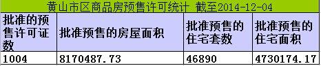 黄山楼市12月04日网签10套宅均价4632元/㎡
