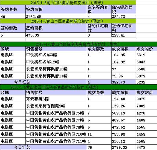 黄山楼市1月5日网签4套宅均价元6232/㎡