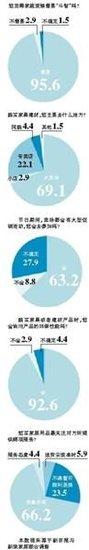 六成以上消费者关注十一家居业促销