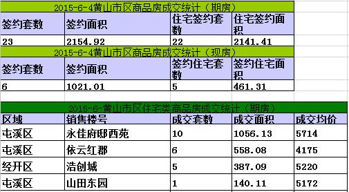 黄山楼市6月4日网签29套宅均价5172元/㎡