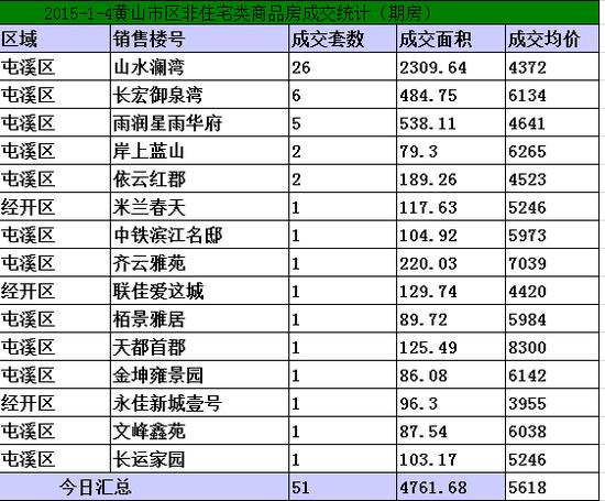 黄山12.29-1.4日期房网签51套宅均价5618元/㎡