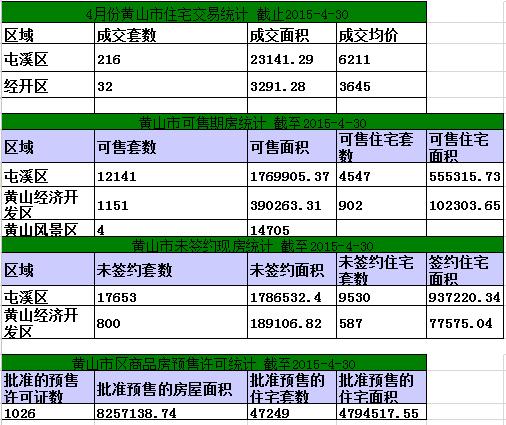 黄山楼市4月30日网签7套宅均价7519/㎡
