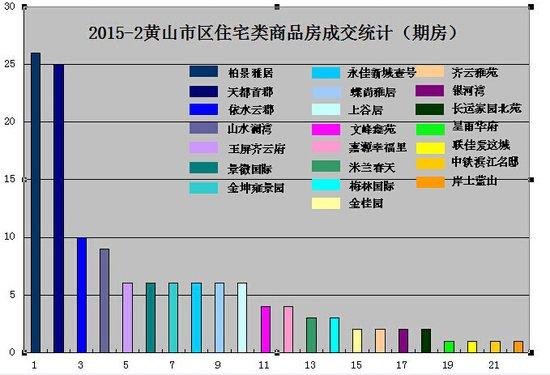 2015年2月黄山市区房产市场期房网签132套