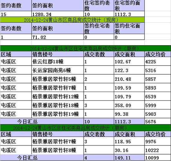 黄山楼市12月24日网签10套宅均价元5676/㎡