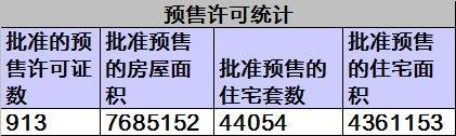 黄山楼市3月24-30日网签31套均价4330元/㎡
