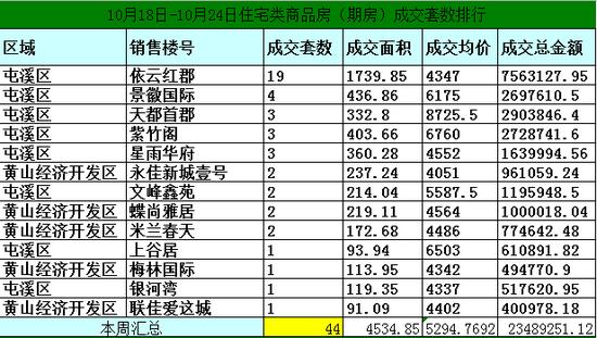 黄山10月11日-10月17日期房网签71套均价5295元/㎡